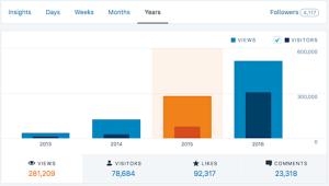 TSRA Views by Year